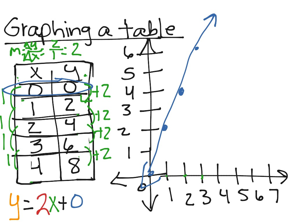 Graphing A Table On A Coordinate Plane