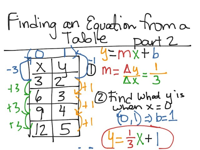Finding an Equation from a Table Part 11  Math, Middle School Math