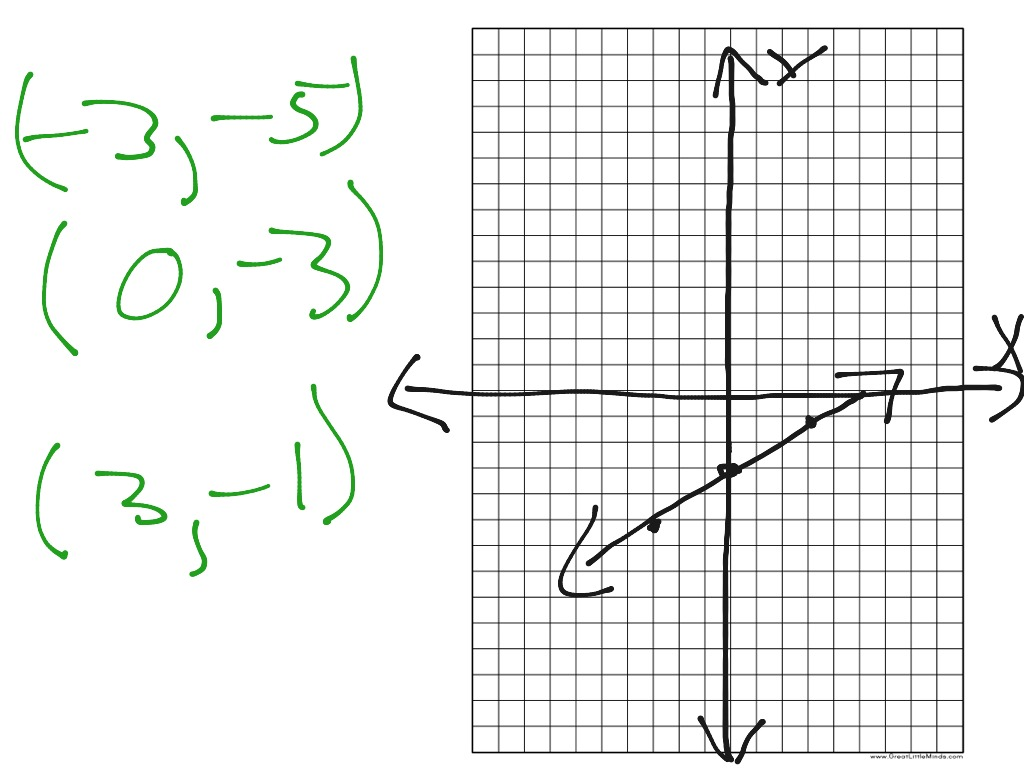 X-Y table, graphing an equation, and solving an equation
