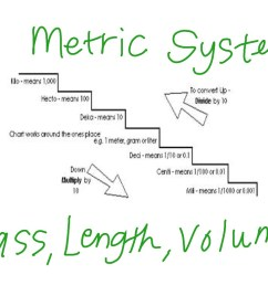 metric system math metric system elementary math math 4th grade 4 md 1 showme [ 1024 x 768 Pixel ]