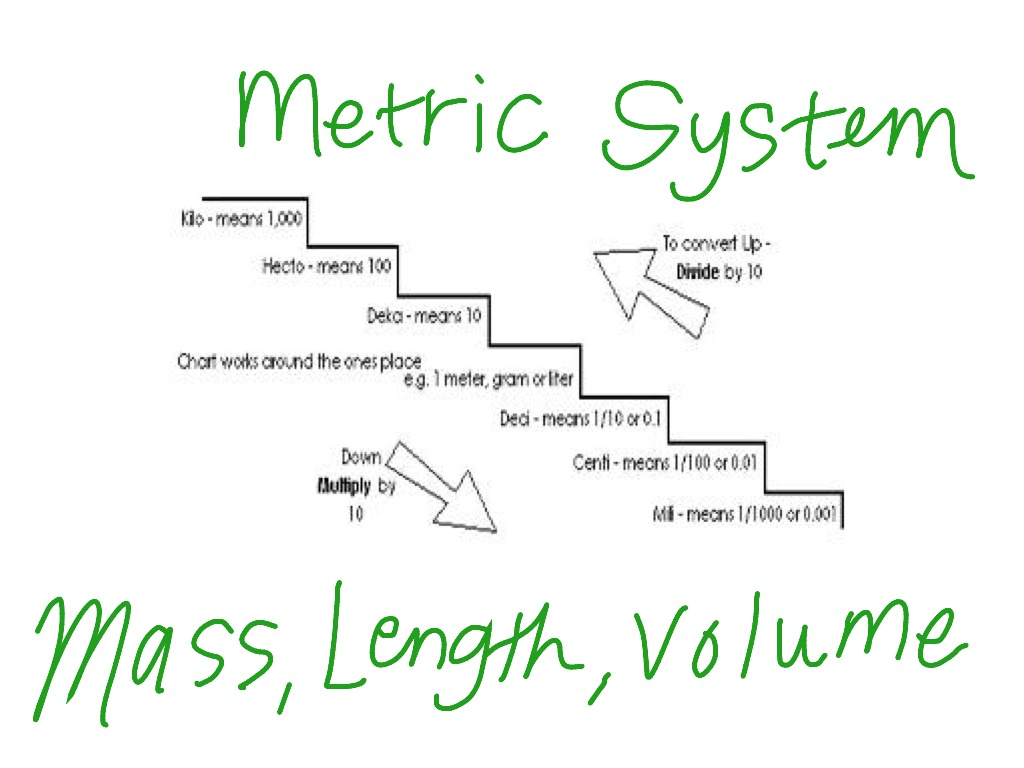 hight resolution of metric system math metric system elementary math math 4th grade 4 md 1 showme