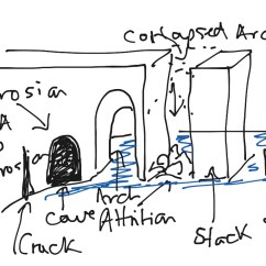Caves Arches Stacks And Stumps Diagram Honeywell Heat Pump Thermostat Wiring Rth6350 Cave Arch Stack Stump Physical Geography Showme