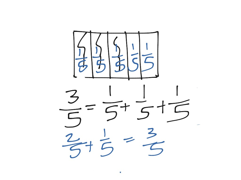 hight resolution of most viewed thumbnail decomposing fractions using tape diagrams