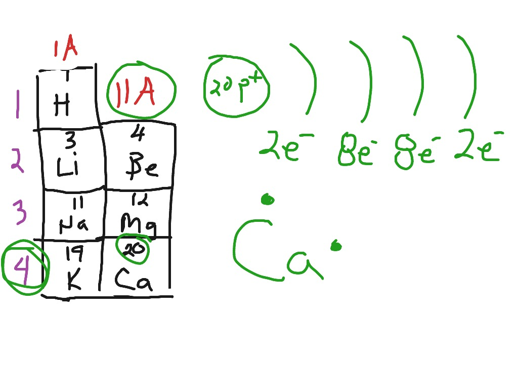 Diagram Of So3 Electron Configuration And Dot Structure For Calcium