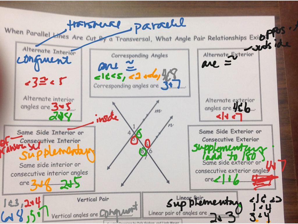 Geometry Summary Of Angle Relationships In Parallel Lines