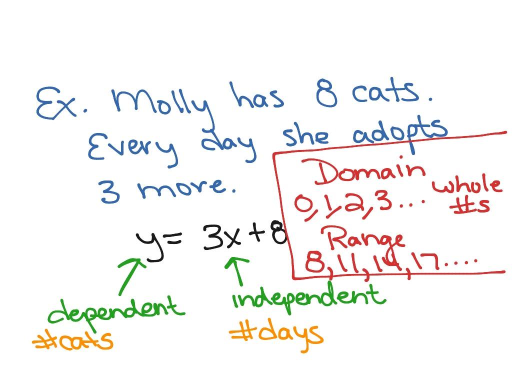 Algebra Domain Range Independent Dependent Variables