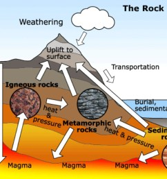 how are igneou rock formed diagram [ 1024 x 768 Pixel ]