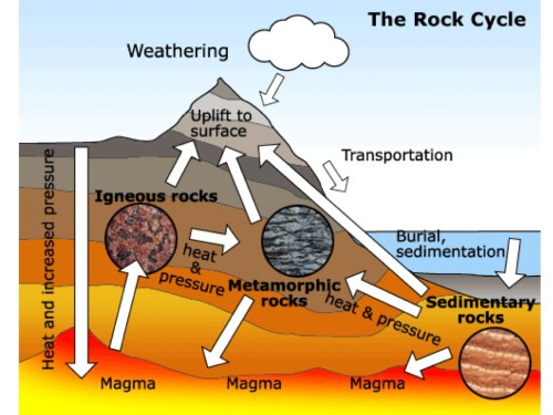small resolution of how are igneou rock formed diagram