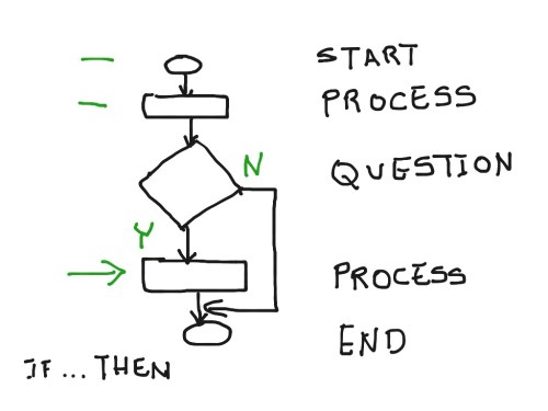 small resolution of if then diagram