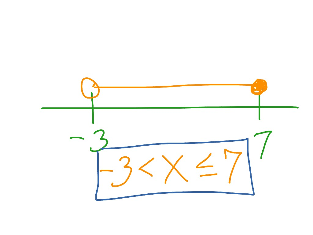 Graphing Inequality On Number Line