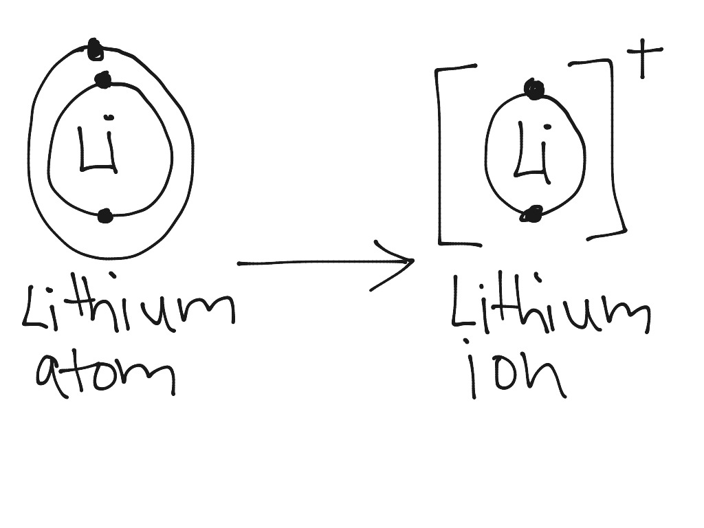 bohr diagram for lithium how do antacid tablets work in your stomach atom to ion science chemistry chemical