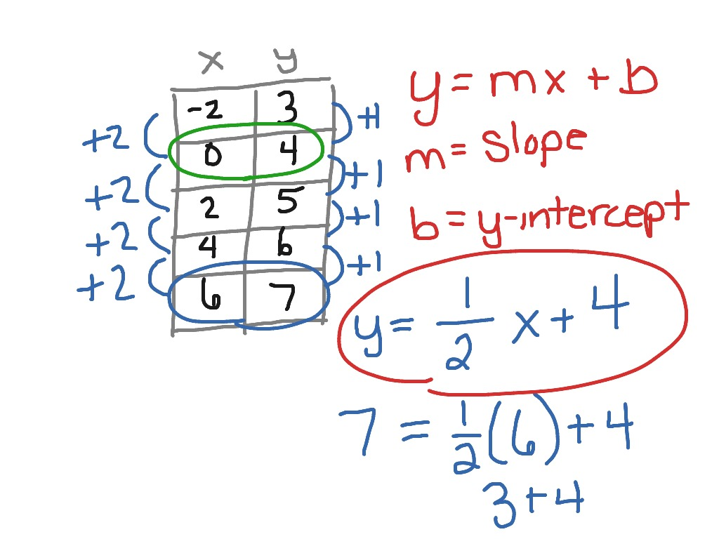 How To Find Slope And Y Intercept On A Table How To