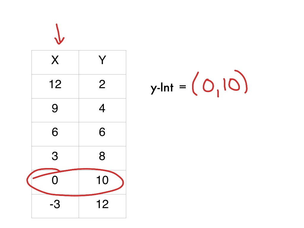 Find X And Y Intercepts From A Table Calculator