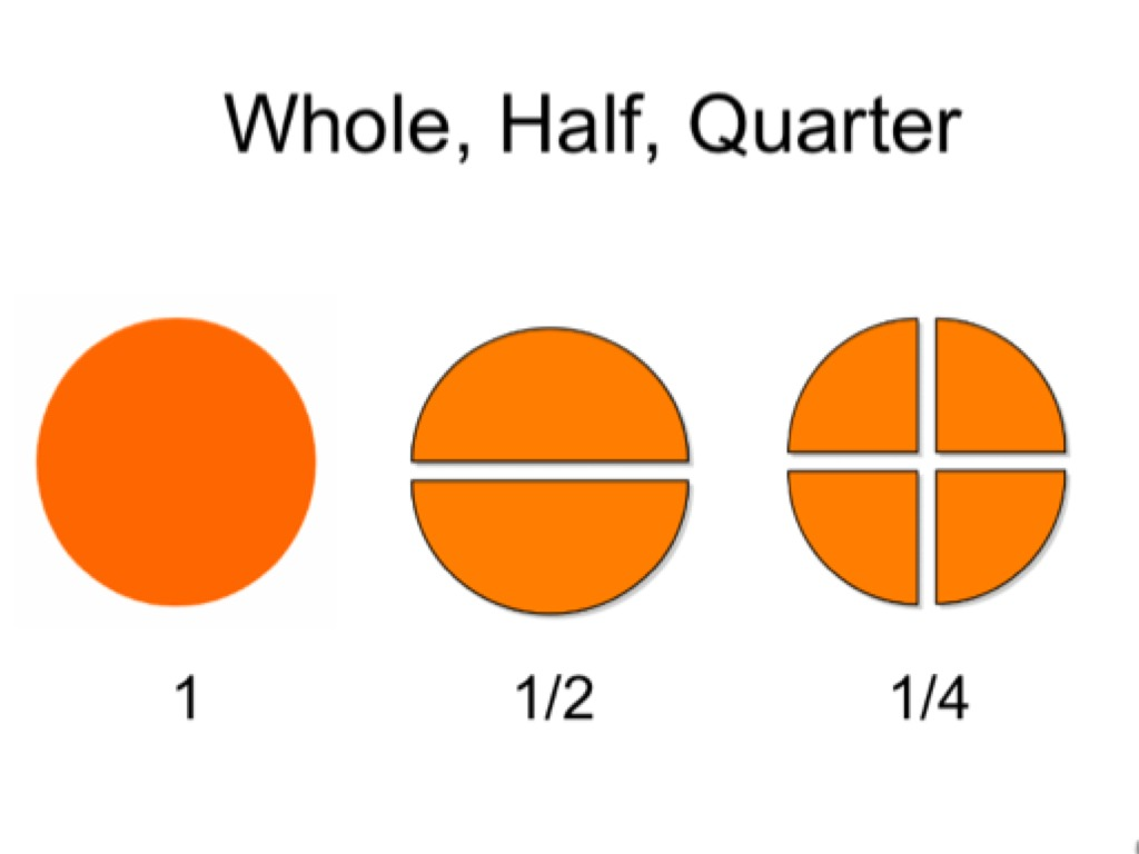 Moderate Severe Spec Ed Identify Whole Half Quarter