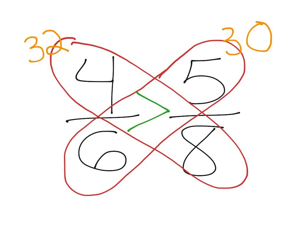 Comparing Fractions With The Butterfly Trick
