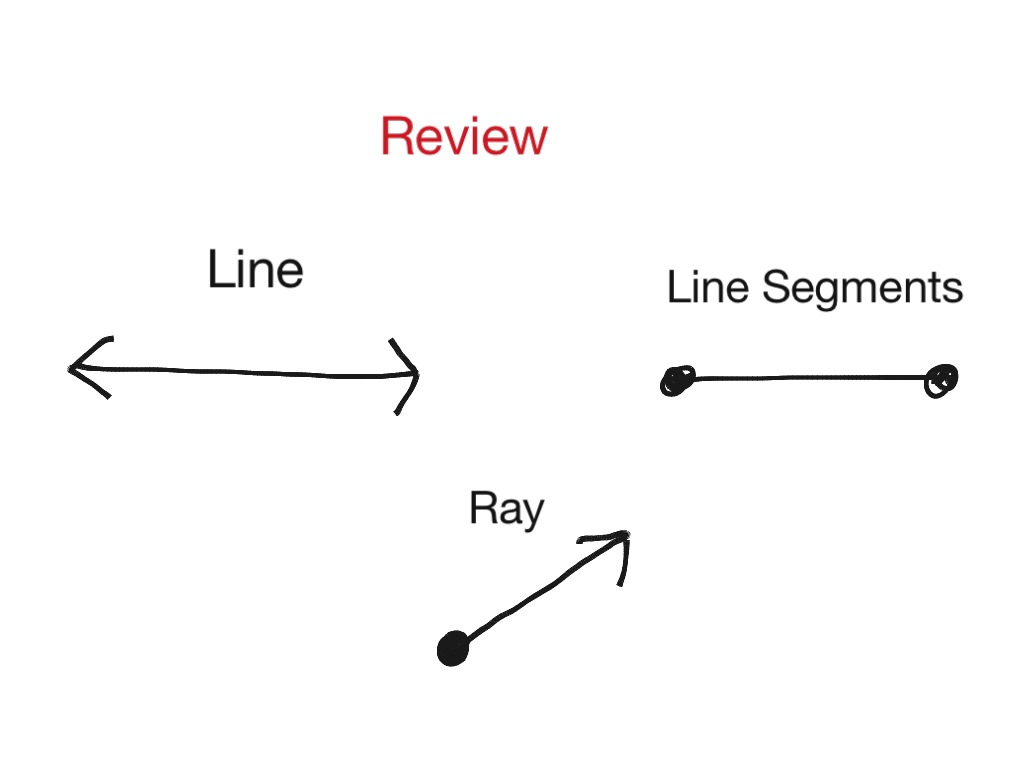 Lines Line Segments Rays And Endpoints