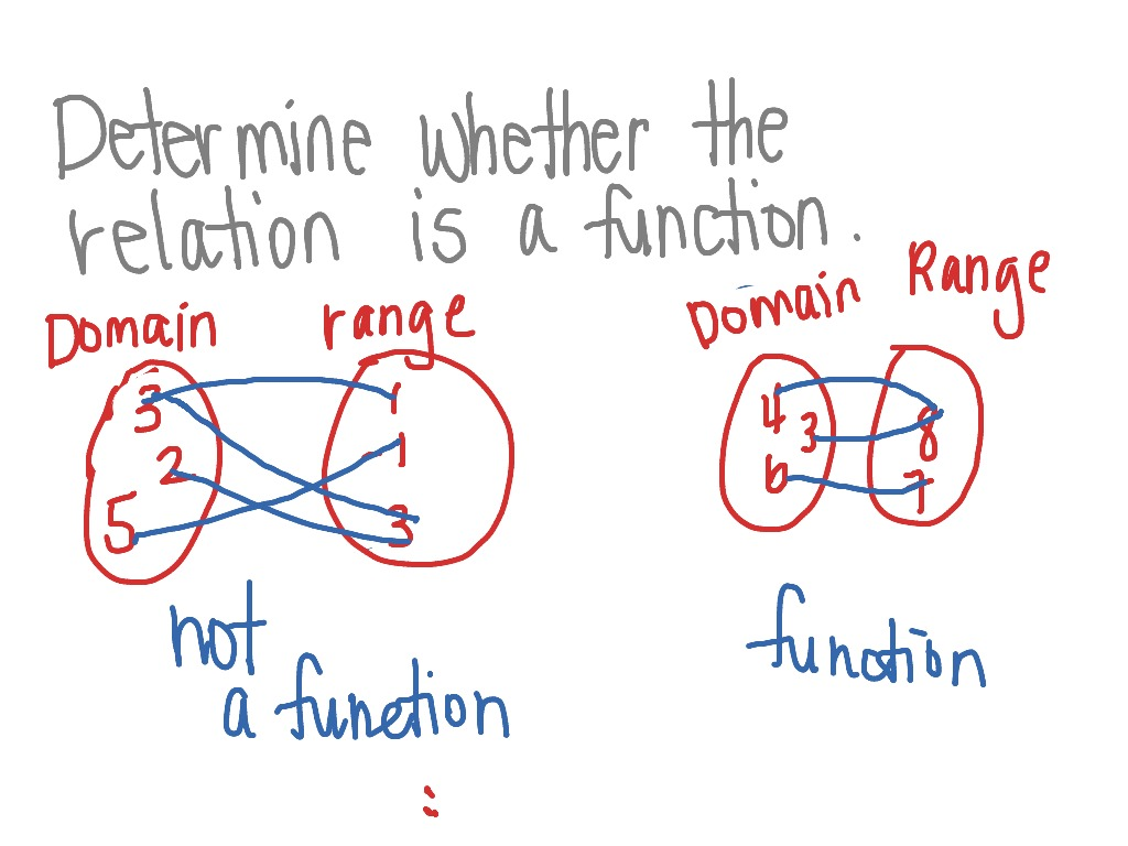 Determine Whether A Relation Is A Function