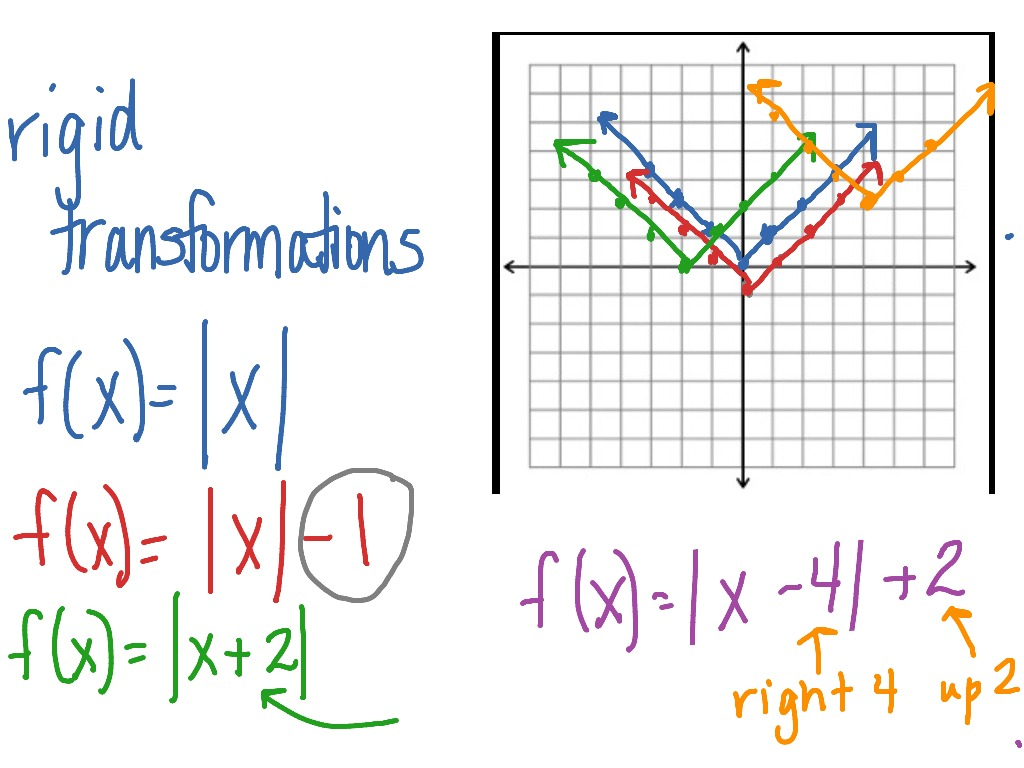 Rigid Transformations Absolute Value Function