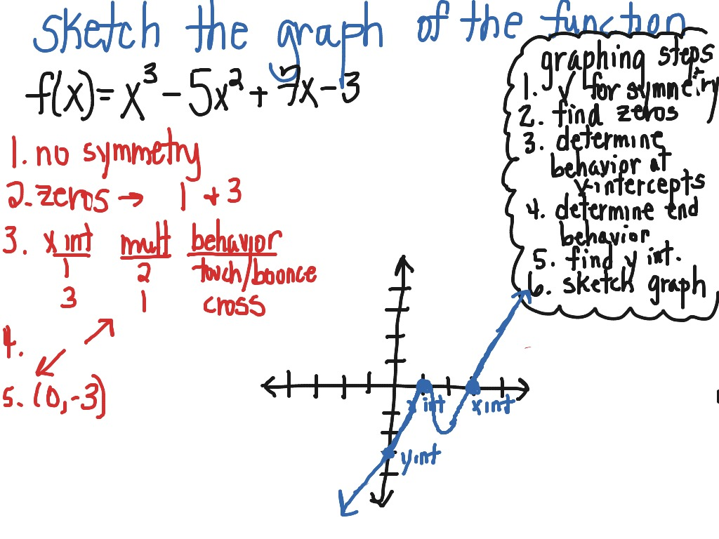 Graphing A Polynomial Function 3rd Degree Polynomial