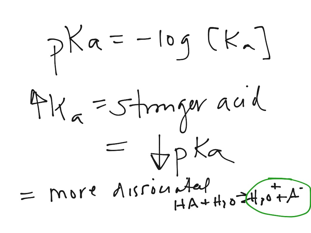 Ka Vs Ph: The ChemCollective: Review Of Buffers