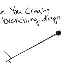 branching diagram [ 1024 x 768 Pixel ]