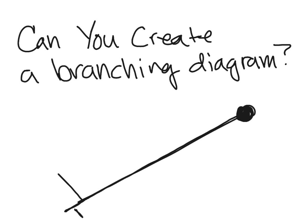 medium resolution of branching diagram