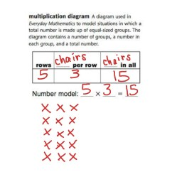 Multiplication Array Diagram Septic Lift Pump Wiring Arrays Math Showme