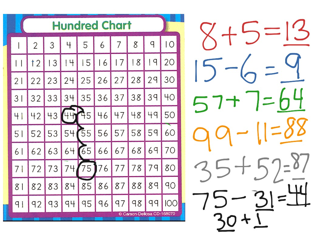 Adding And Subtracting With The Hundreds Chart