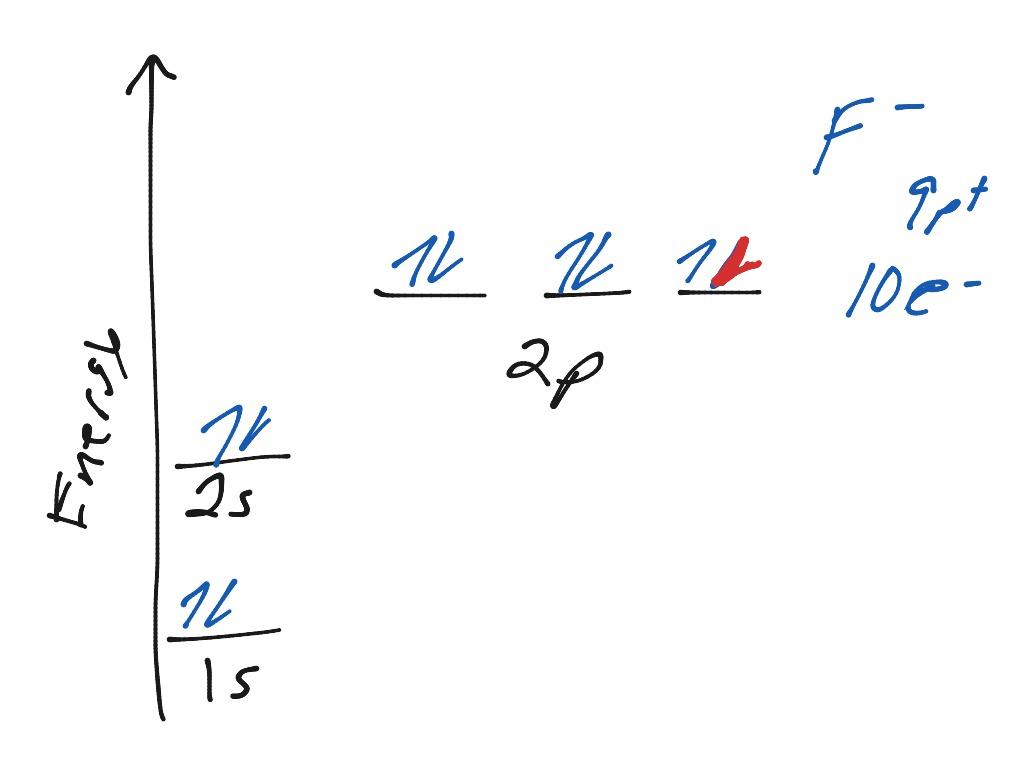 hight resolution of orbital diagrams