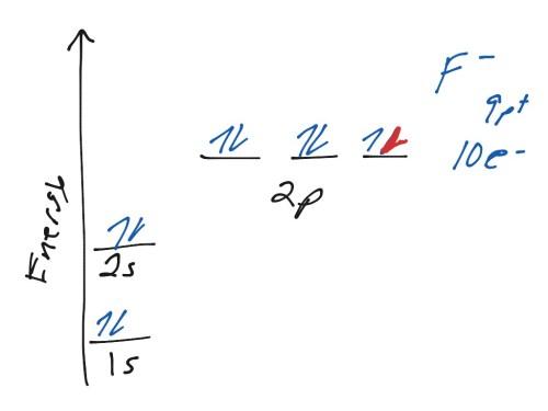 small resolution of orbital diagrams