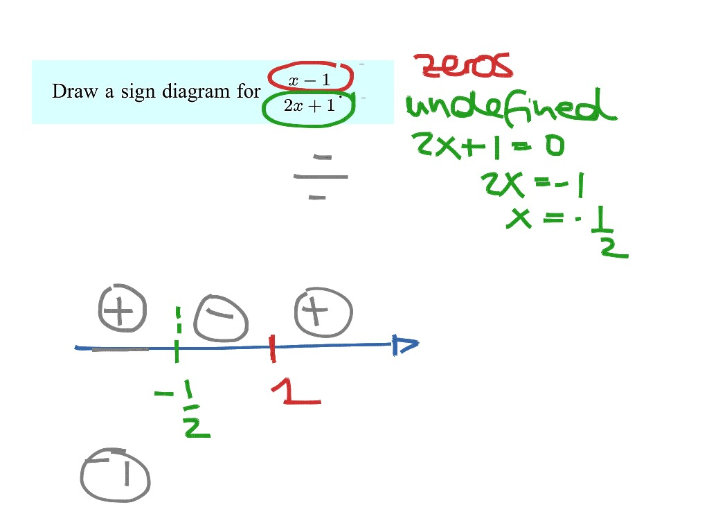how to draw a diagram for math 2005 expedition fuse box ib sign diagrams showme