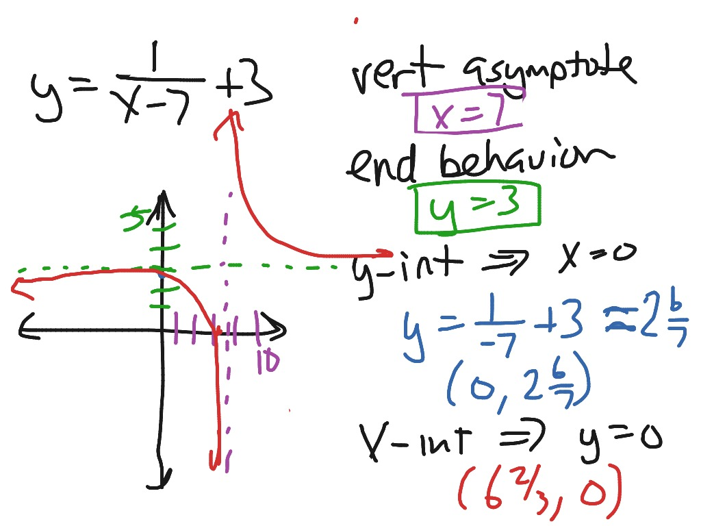 Graphing A Shifted Inverse Variation