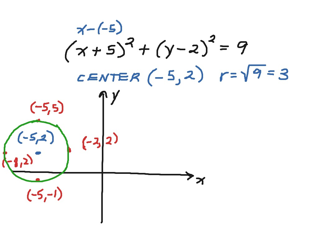 13 1 Distance Formula Amp Circle Formula