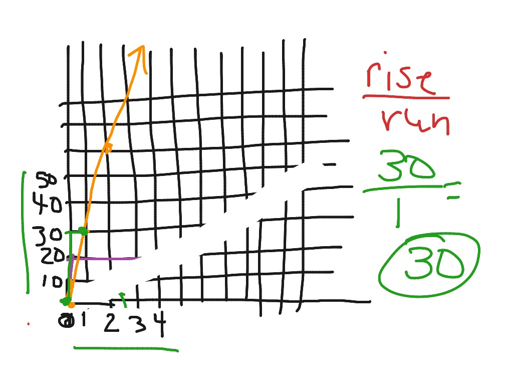 Constant Rate From A Graph