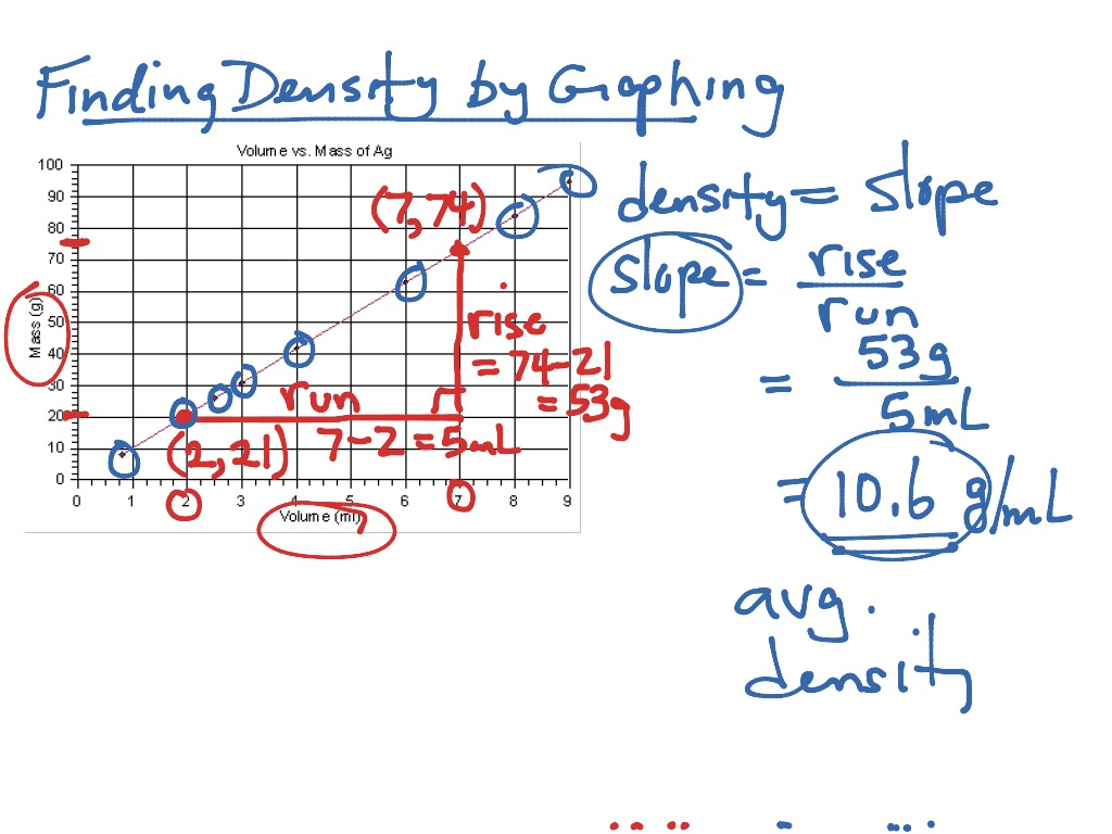 Science 8 Density Calculations Worksheet Key