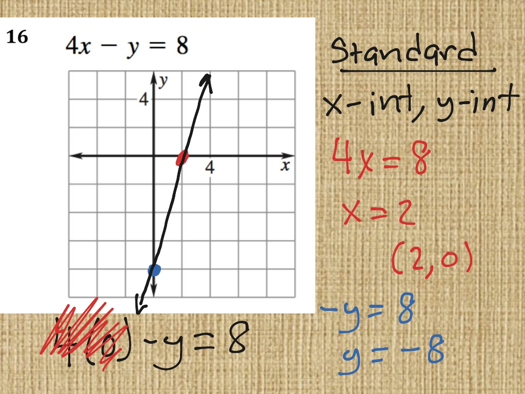 Alg2 Background Review Graphing Linear Eqs