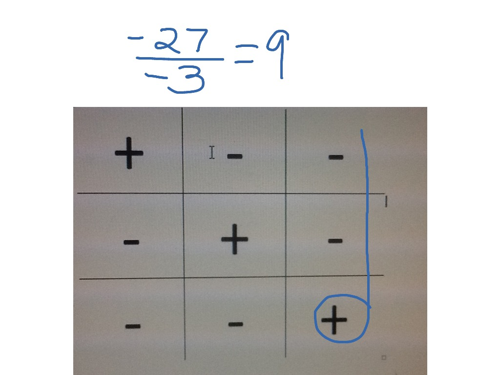 Tic Tac Toe For Multiplying And Dividing Integers