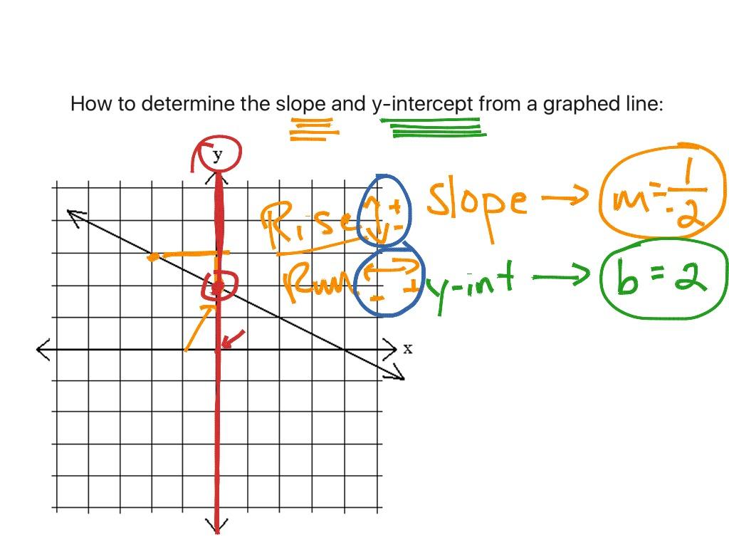 3 5 Basics Finding Slope Amp Y Intercept