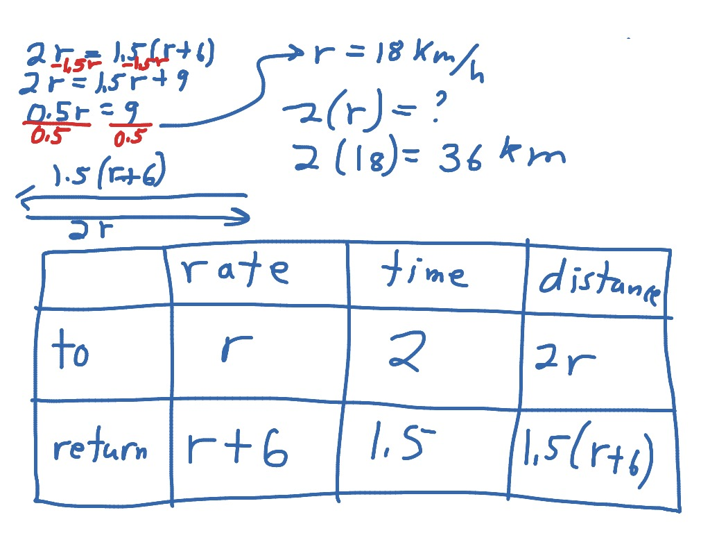 How To Solve A Distance Rate Time Problem