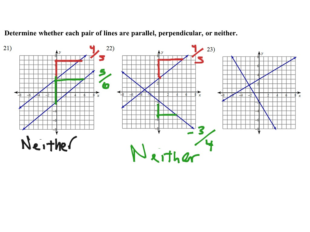 Math 1 Slopes Of Parallel And Perpendicular Lines With