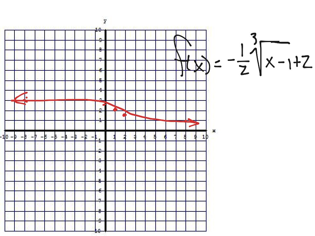 Graphing Cube Roots