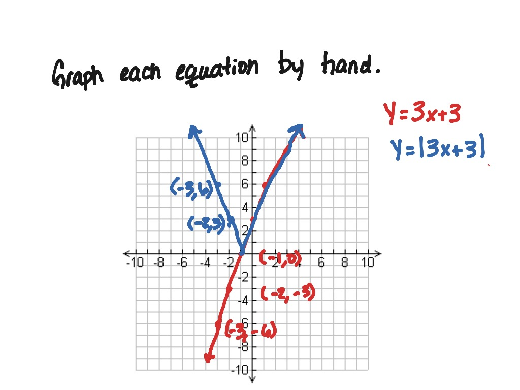 2 4 Absolute Value Function Graphs