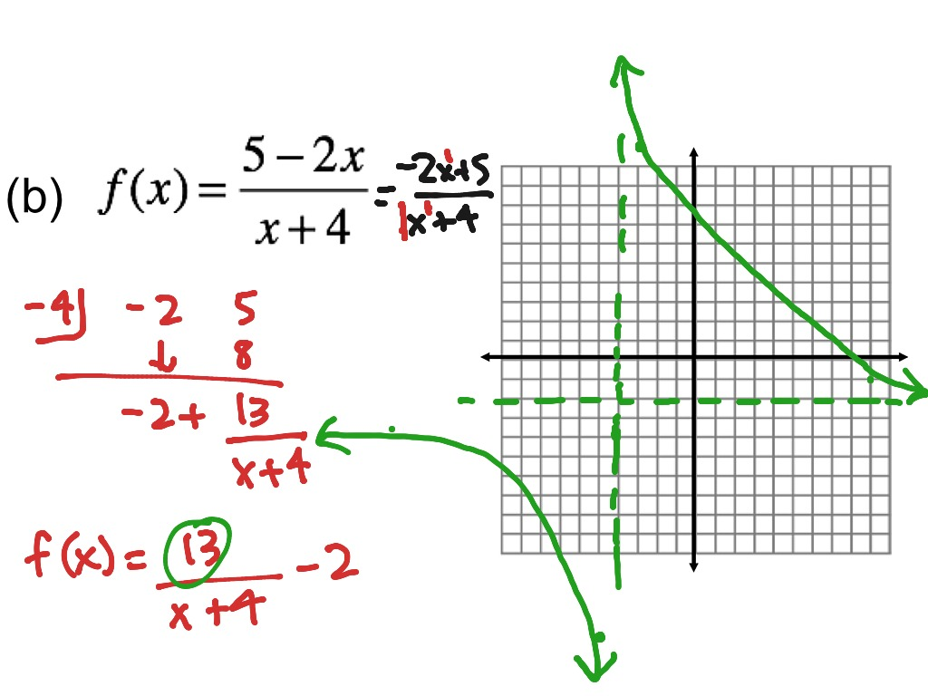 10 1 Graphing Rational Functions With Transformations