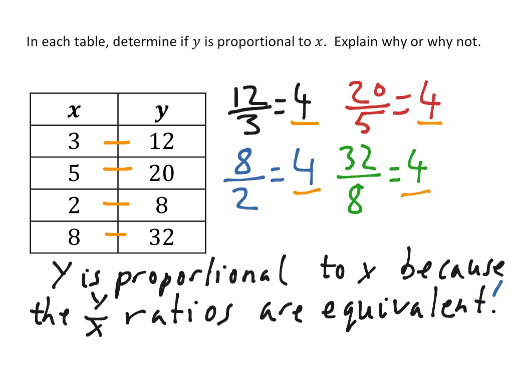 Proportional Relationships In Tables