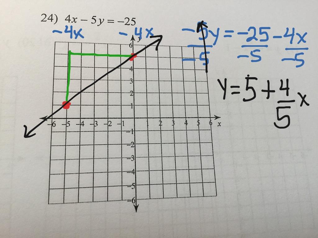 7 5 Graph Slope Intercept