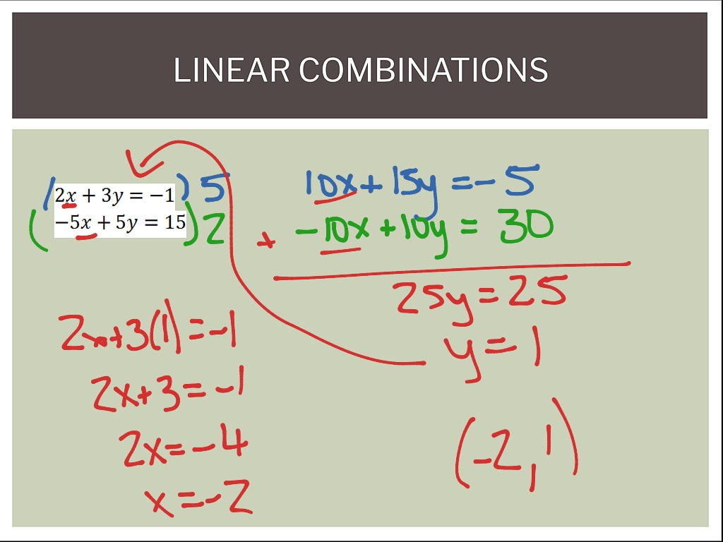 Linear Combinations Elimination Method For Solving Systems