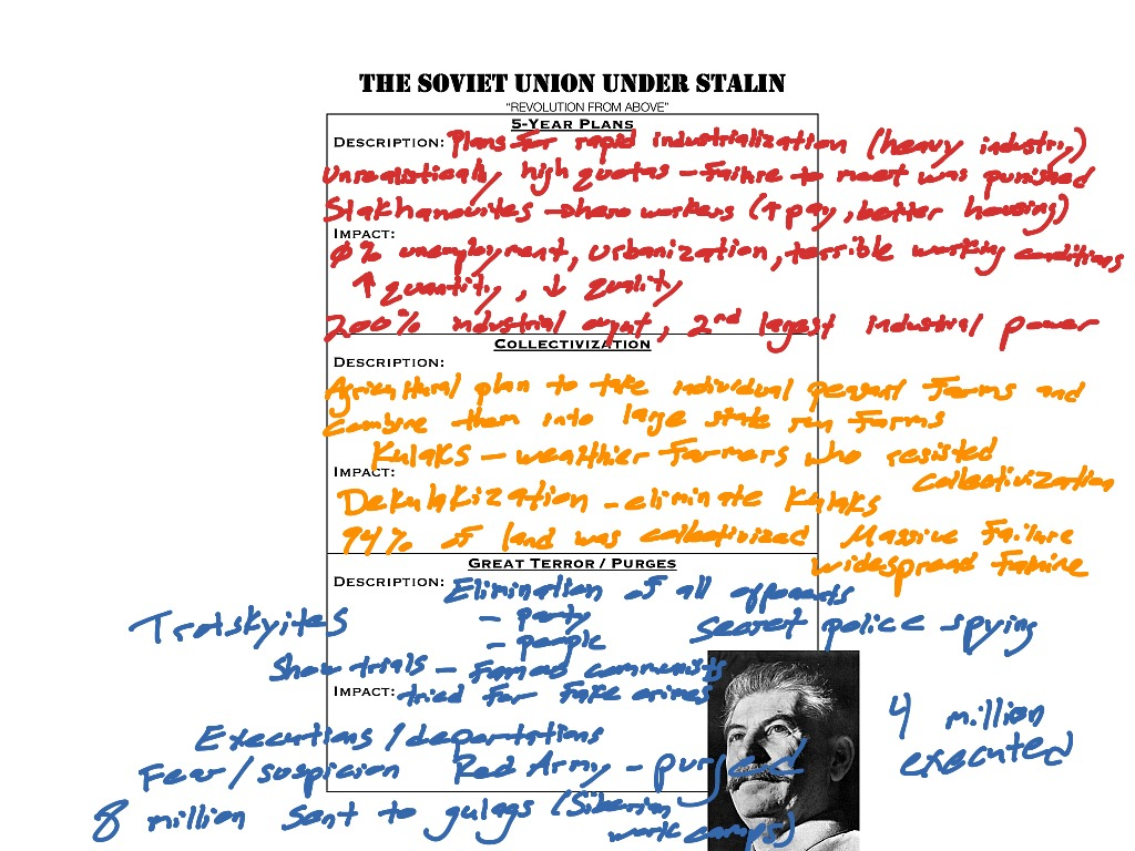 Stalin Worksheet Review