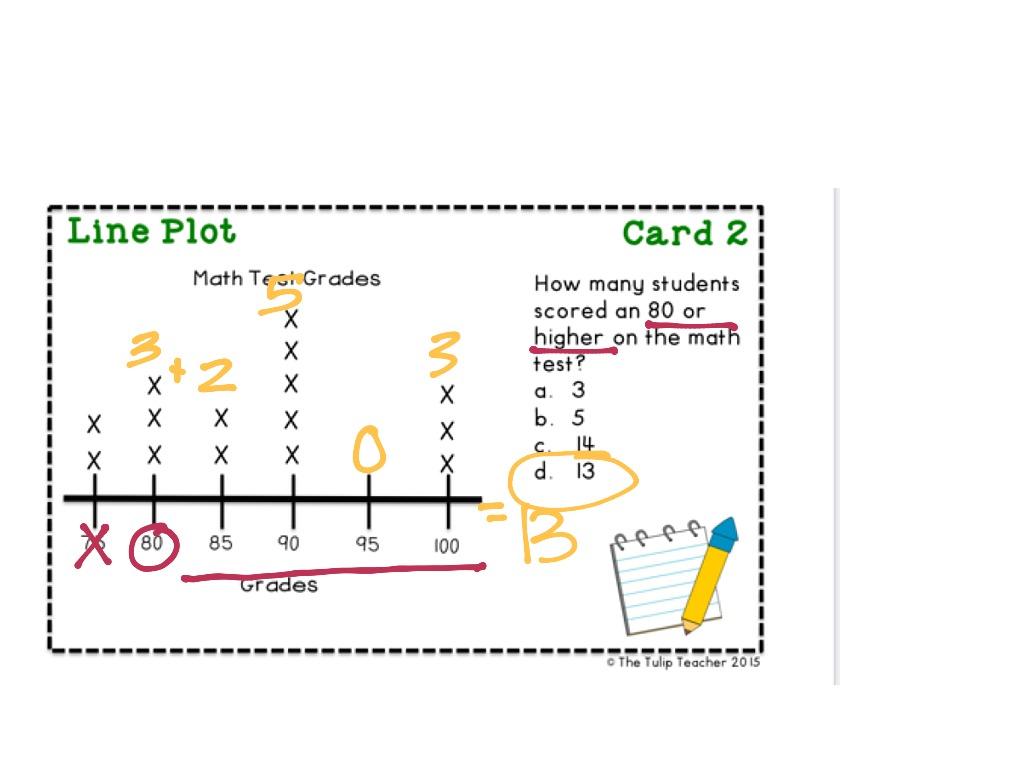 Interpreting Line Plots
