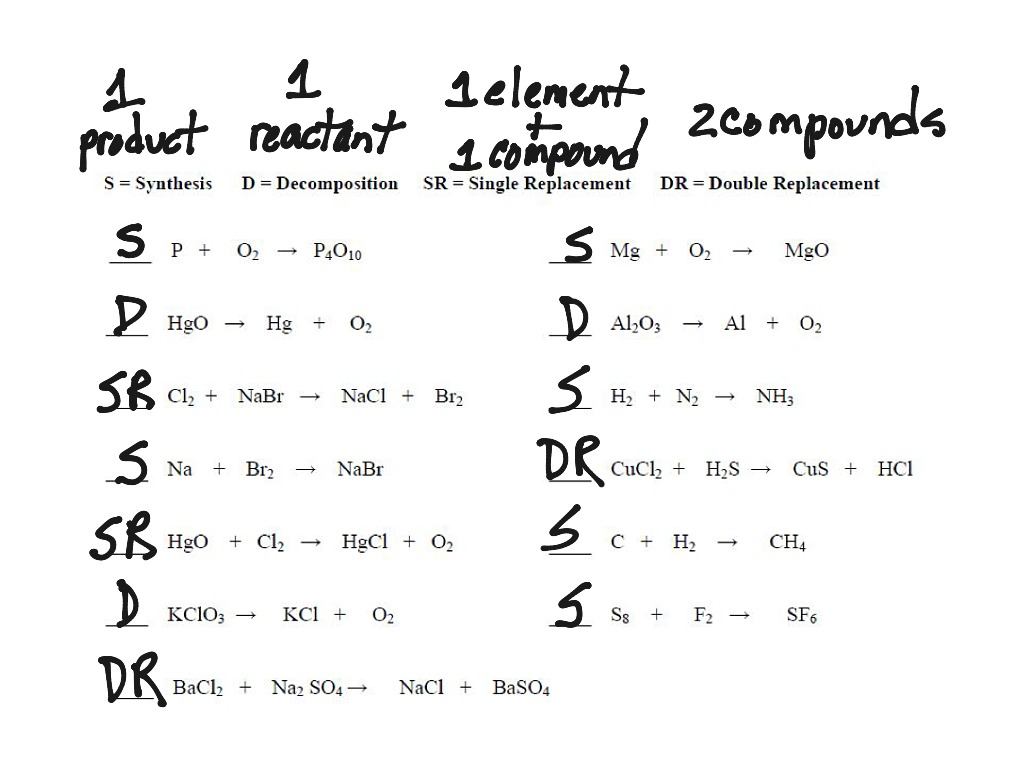 Id Reaction Types Worksheet