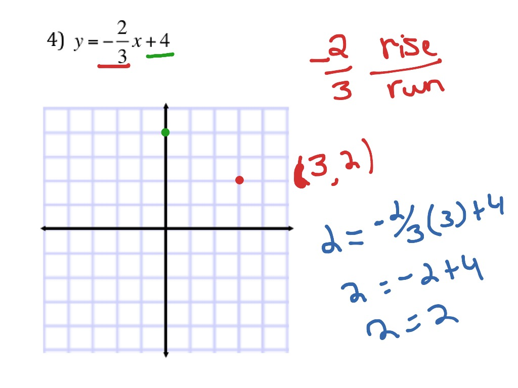 Graphing From An Equation Using Y Intercept And Slope